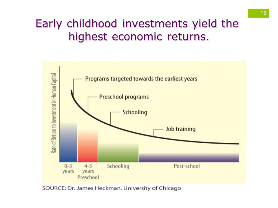 Early childhood investments yield the highest economic returns.