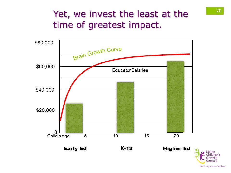 Yet, we invest the least at the time of greatest impact.