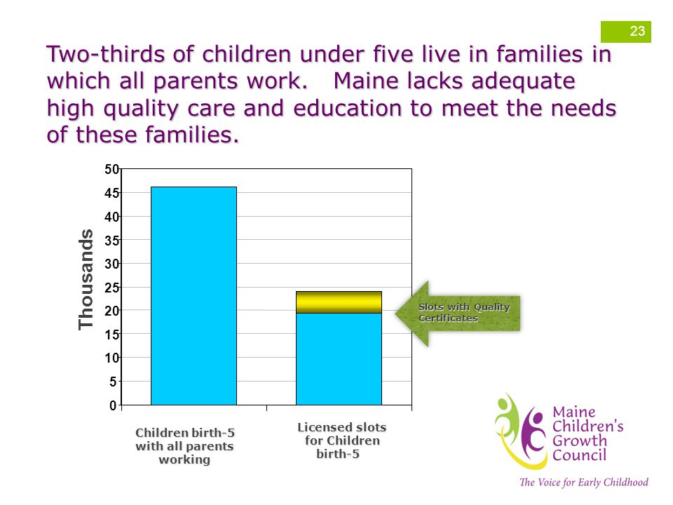 Two-thirds of children under five live in families in which all parents work. Maine lacks adequate high quality care and education to meet the needs of these families.