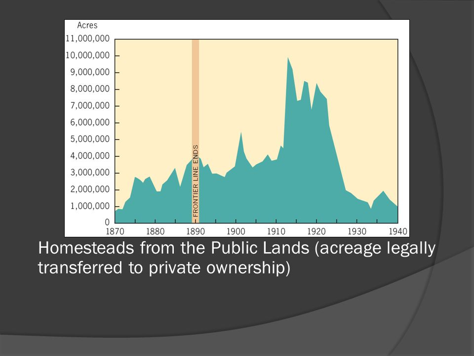 Homesteads from the Public Lands (acreage legally transferred to private ownership)