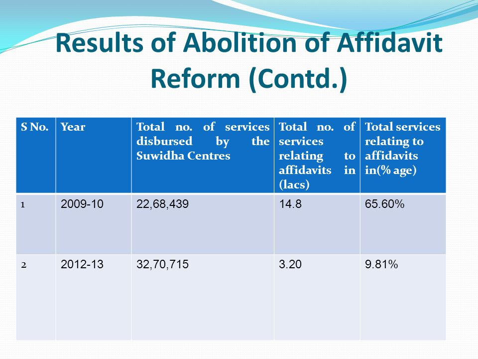 Results of Abolition of Affidavit Reform (Contd.)