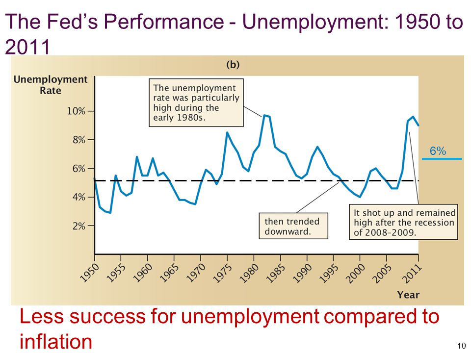 The Fed's Performance - Unemployment: 1950 to 2011