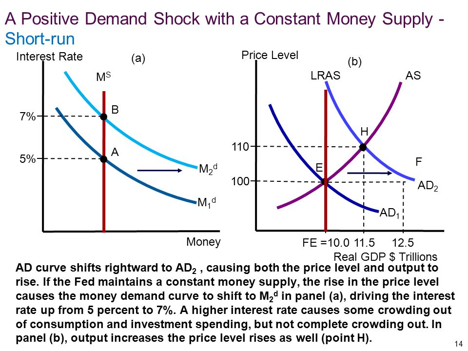 A Positive Demand Shock with a Constant Money Supply - Short-run