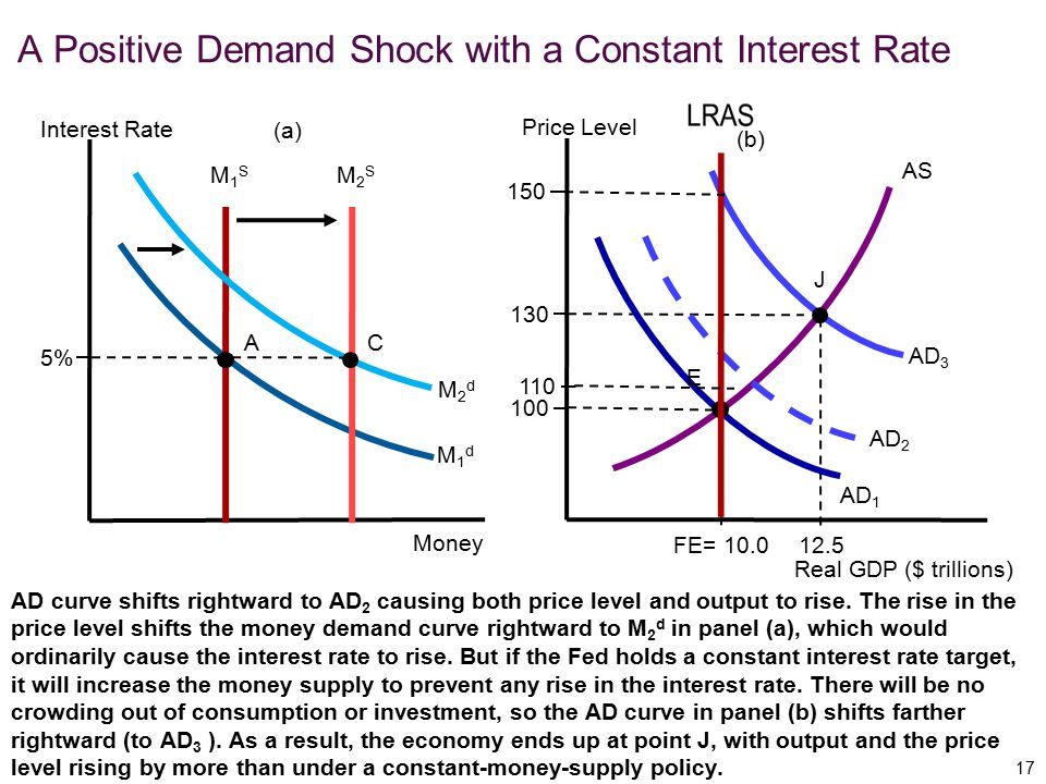 A Positive Demand Shock with a Constant Interest Rate