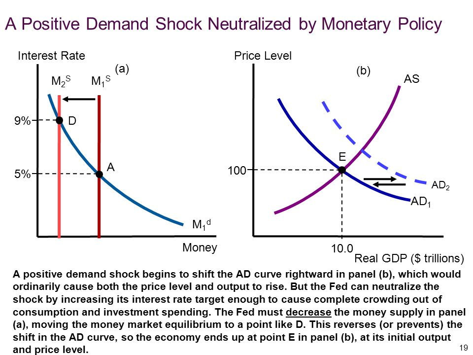 A Positive Demand Shock Neutralized by Monetary Policy