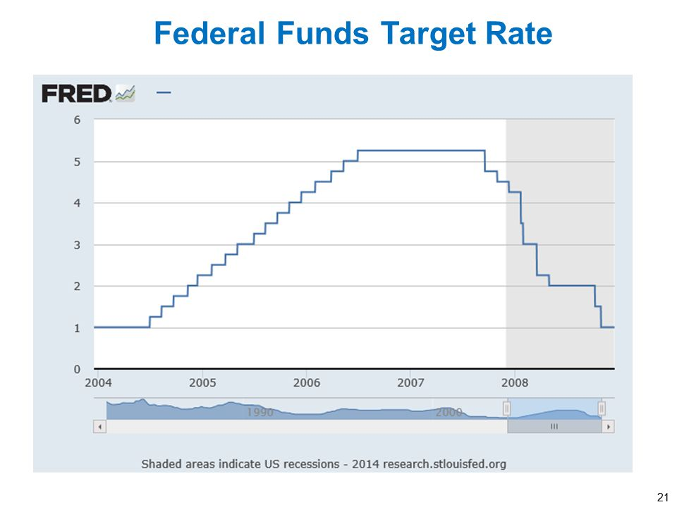Federal Funds Target Rate