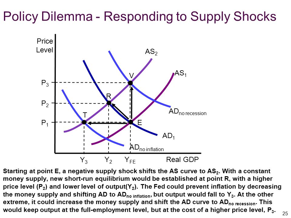 Policy Dilemma - Responding to Supply Shocks