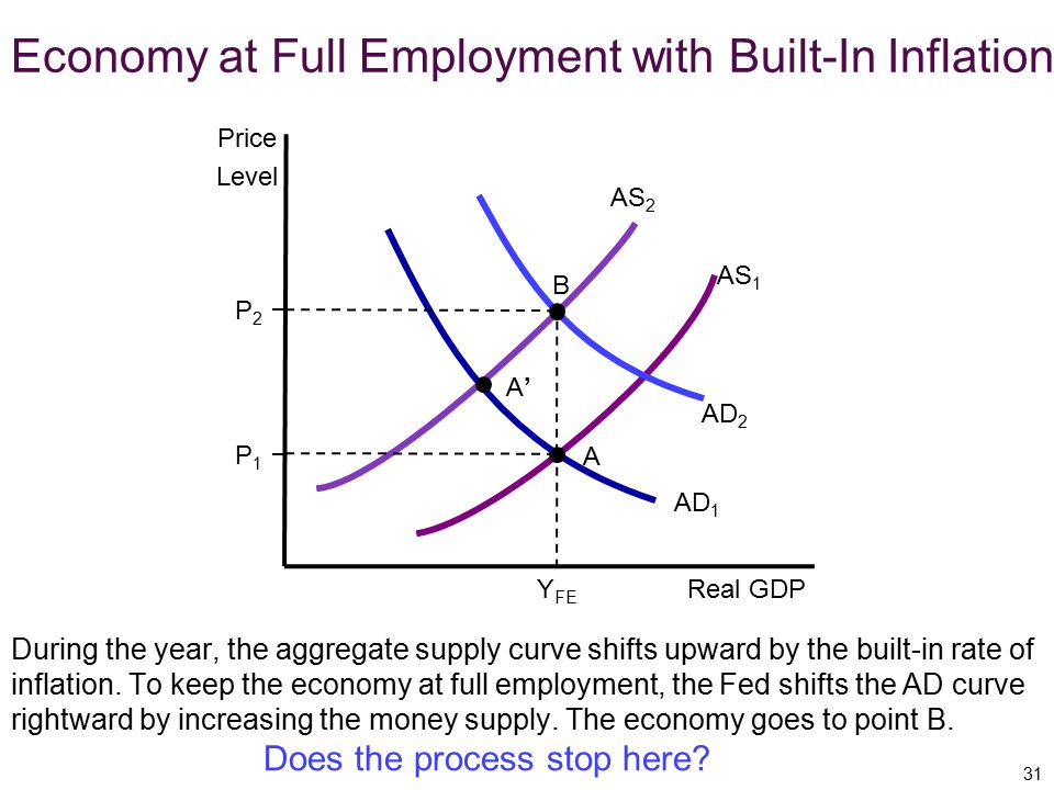 Economy at Full Employment with Built-In Inflation