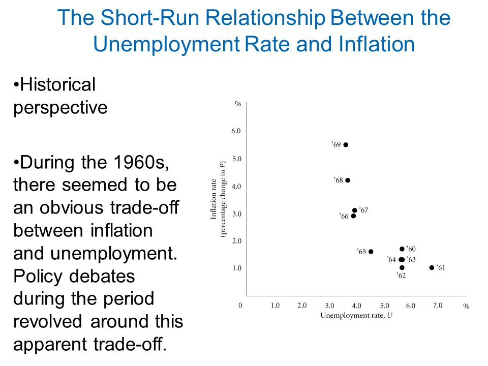 The Short-Run Relationship Between the Unemployment Rate and Inflation