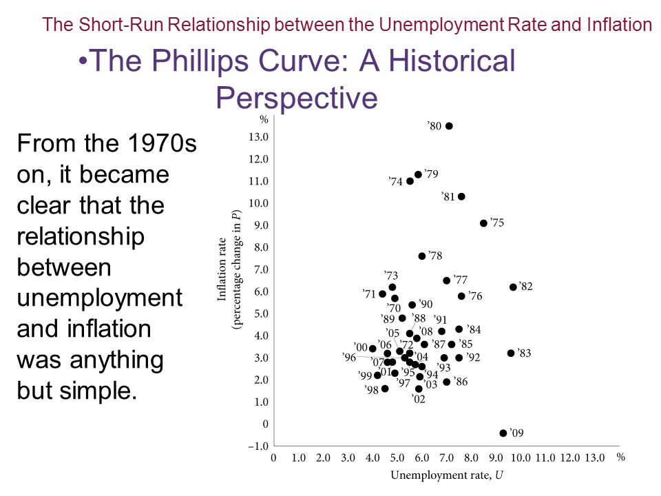 The Phillips Curve: A Historical Perspective