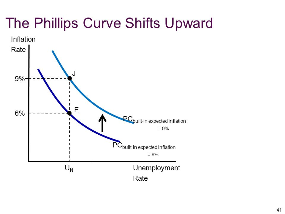 The Phillips Curve Shifts Upward