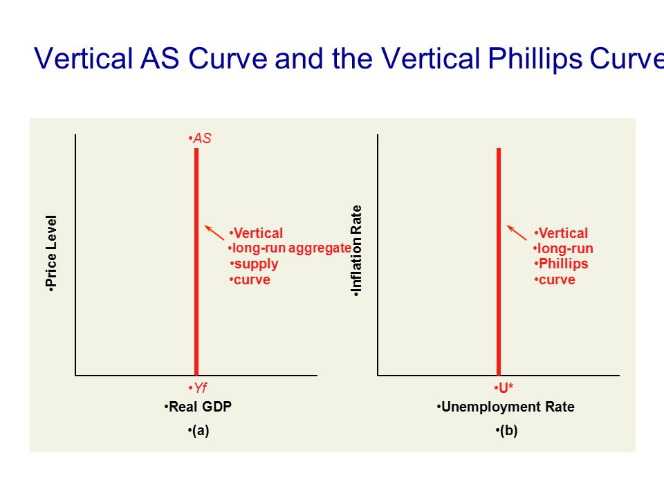Vertical AS Curve and the Vertical Phillips Curve