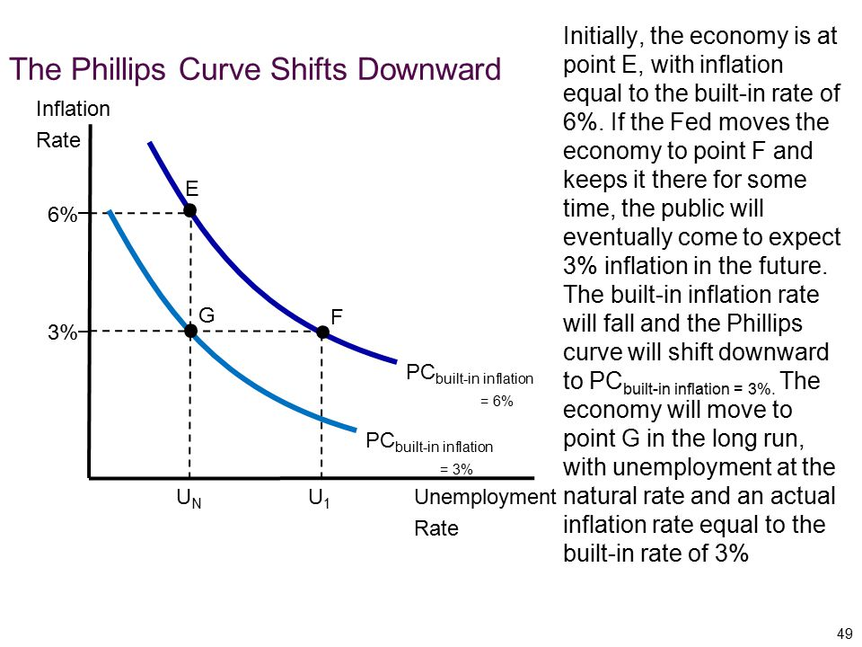 The Phillips Curve Shifts Downward
