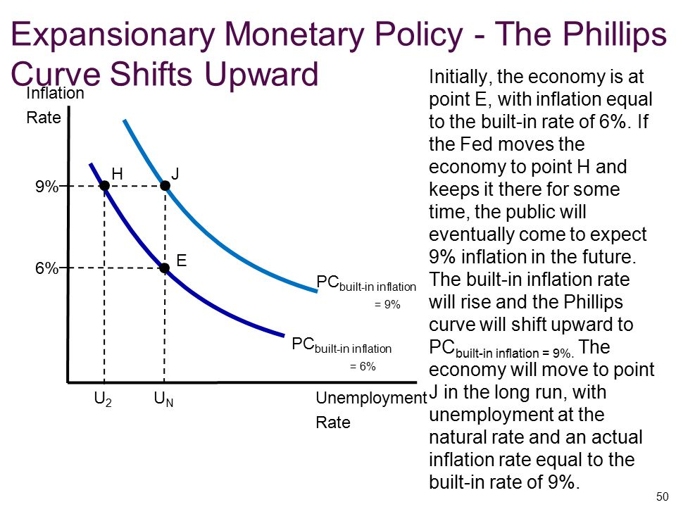 Expansionary Monetary Policy - The Phillips Curve Shifts Upward
