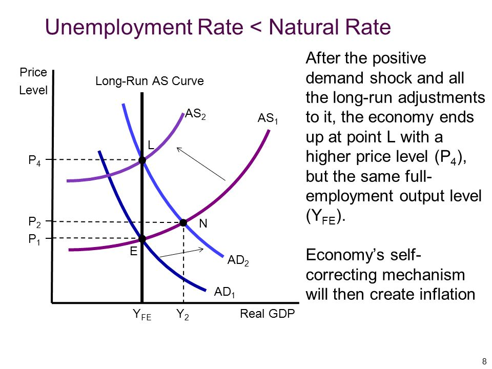 Unemployment Rate < Natural Rate