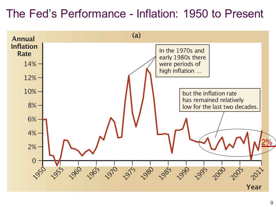 The Fed's Performance - Inflation: 1950 to Present