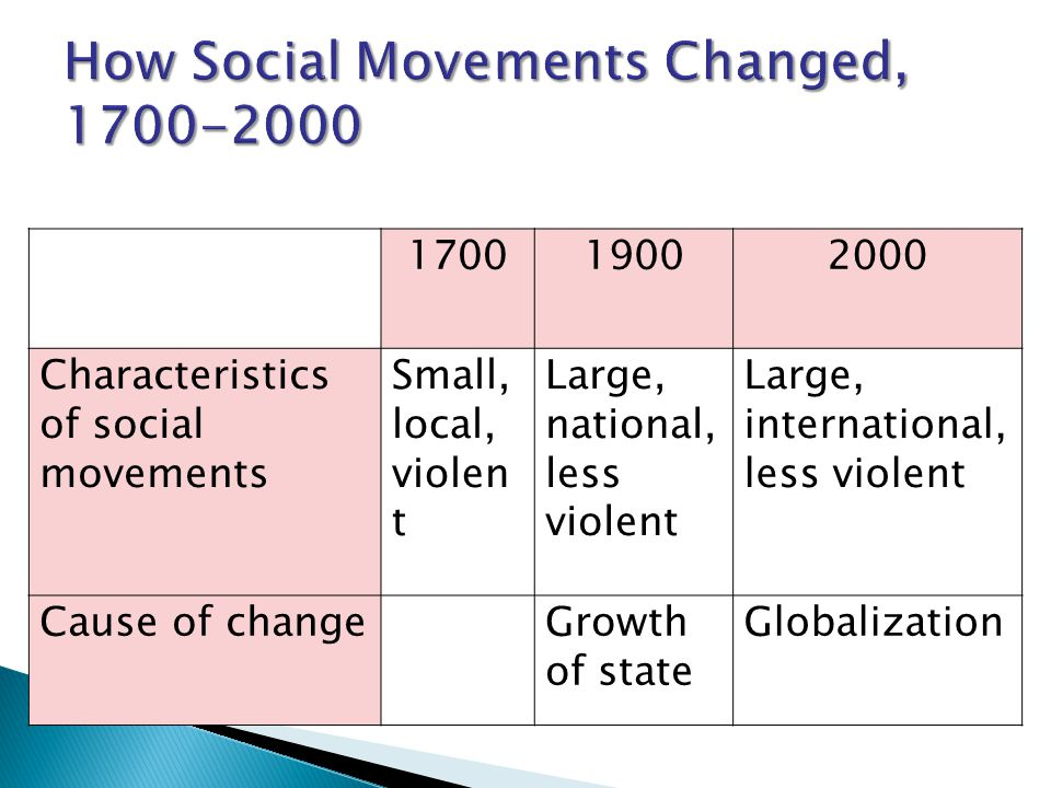How Social Movements Changed, 1700-2000