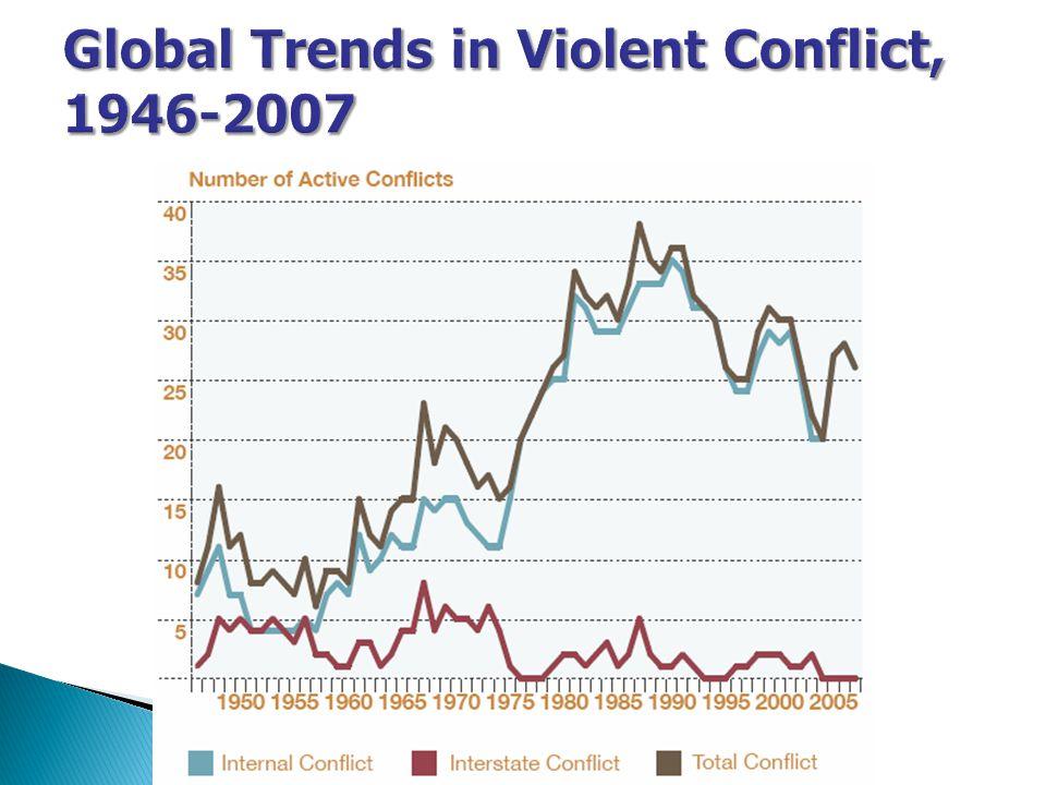 Global Trends in Violent Conflict, 1946-2007