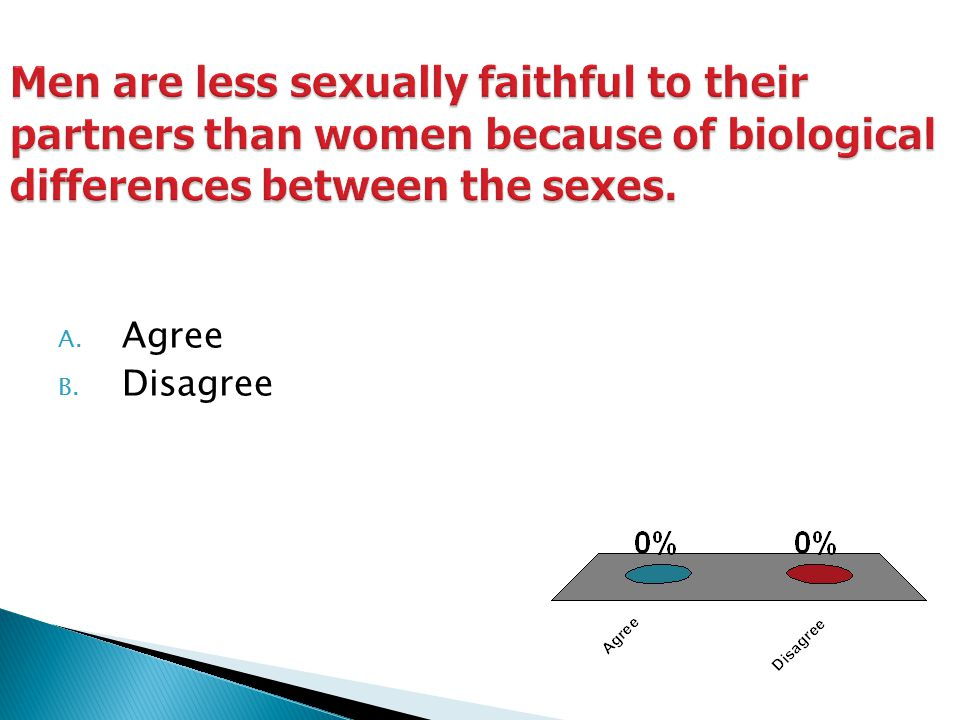 Men are less sexually faithful to their partners than women because of biological differences between the sexes.