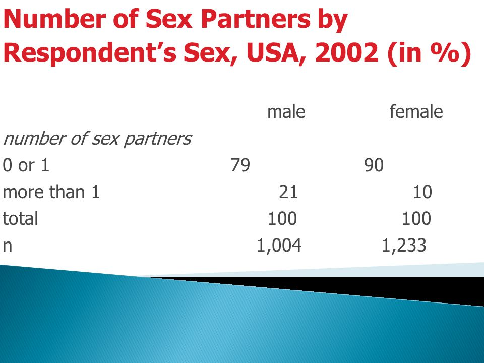 Number of Sex Partners by Respondent's Sex, USA, 2002 (in %)
