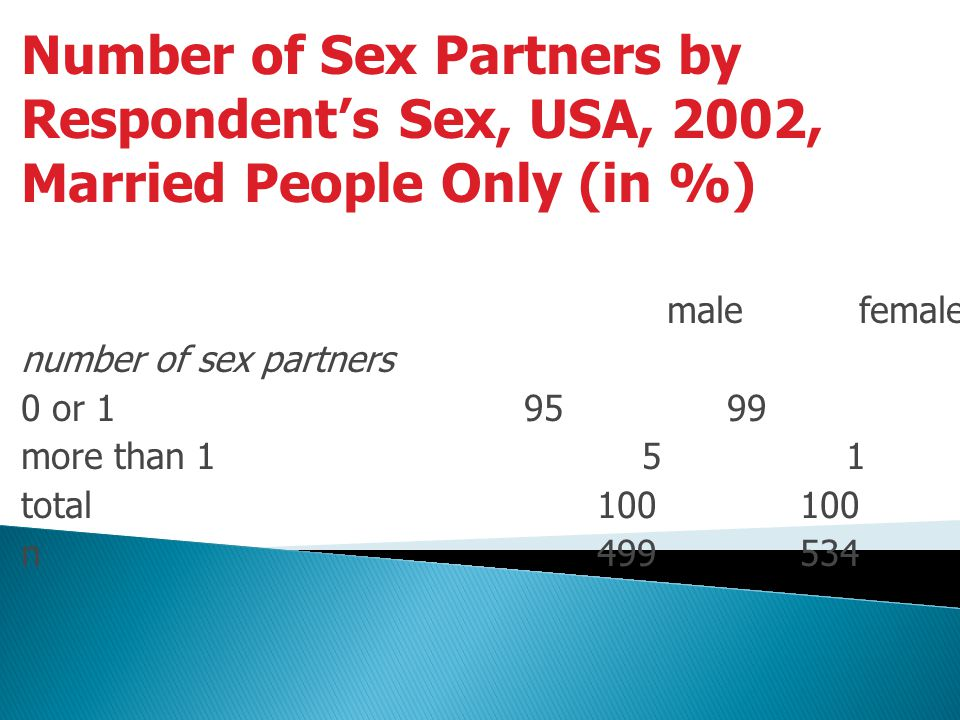 Number of Sex Partners by Respondent's Sex, USA, 2002, Married People Only (in %)