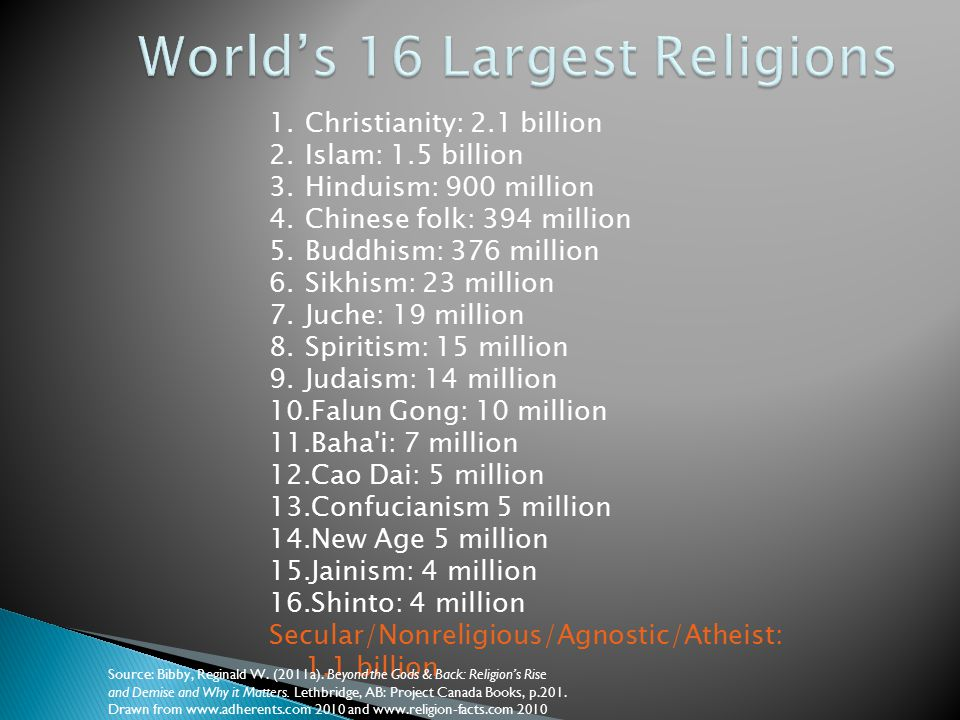 World's 16 Largest Religions