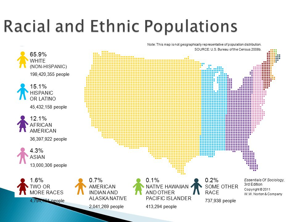 Racial and Ethnic Populations