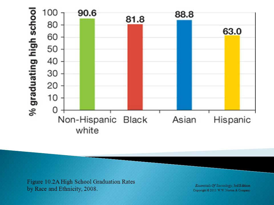 Figure 10.2A High School Graduation Rates by Race and Ethnicity, 2008.
