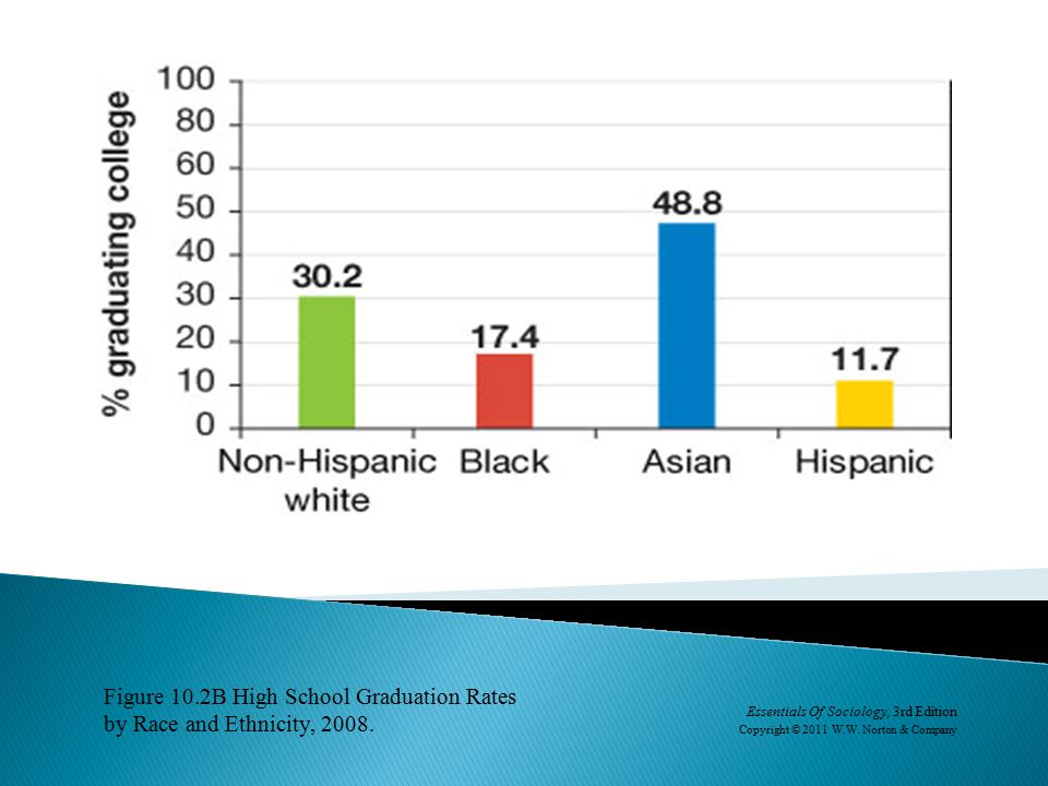 Figure 10.2B High School Graduation Rates by Race and Ethnicity, 2008.