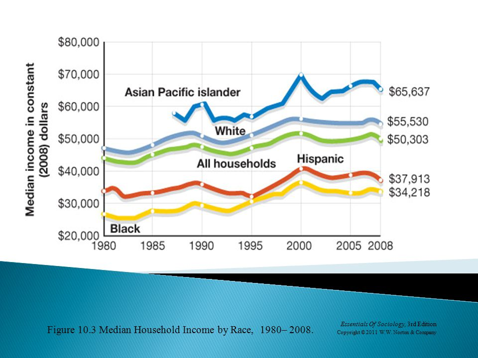 Figure 10.3 Median Household Income by Race, 1980– 2008.
