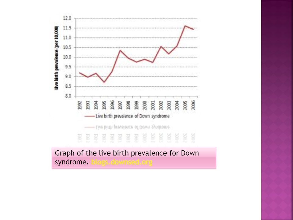 Graph of the live birth prevalence for Down syndrome. blogs. downsed