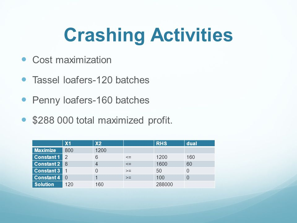 Crashing Activities Cost maximization Tassel loafers-120 batches