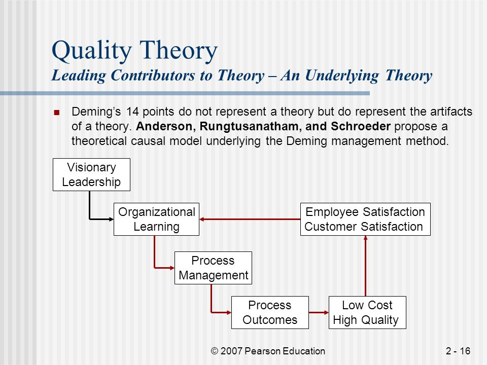 Quality Theory Leading Contributors to Theory – An Underlying Theory