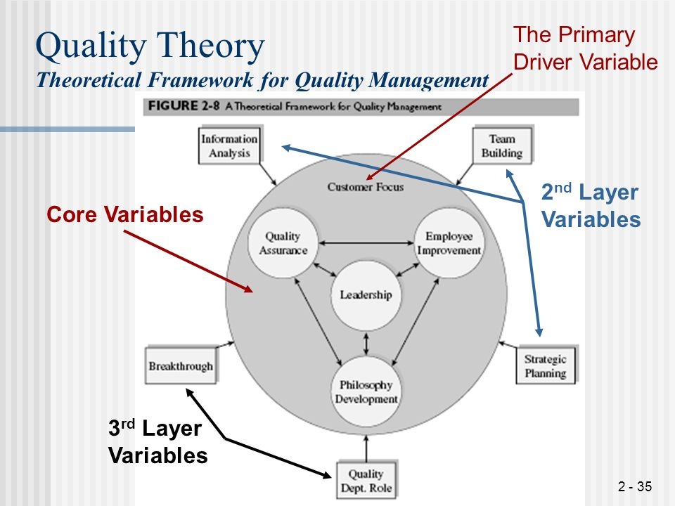 Quality Theory The Primary Driver Variable
