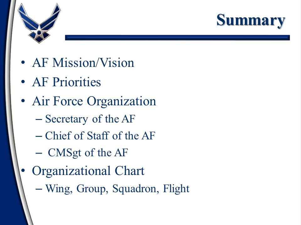 Summary AF Mission/Vision AF Priorities Air Force Organization