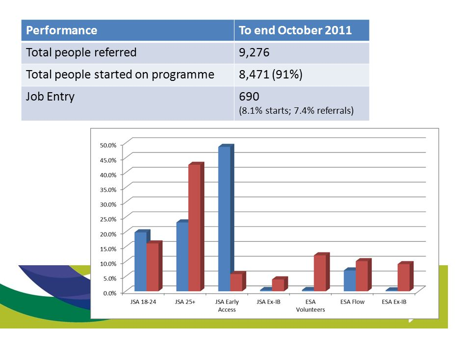 Total people started on programme 8,471 (91%) Job Entry 690