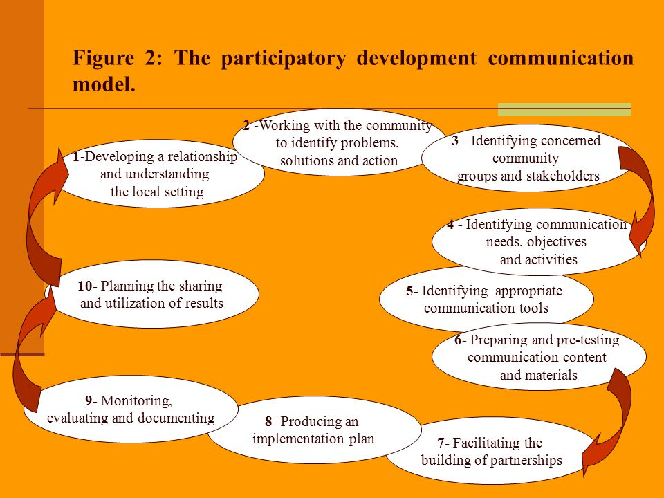 Figure 2: The participatory development communication model.