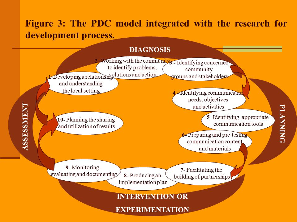 Figure 3: The PDC model integrated with the research for development process.