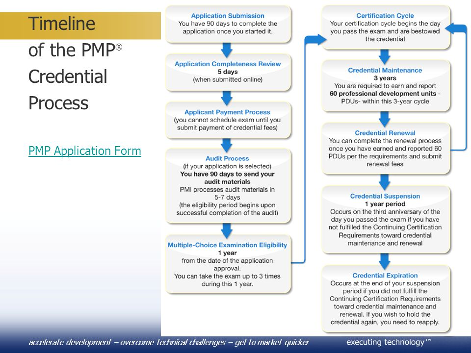 Timeline of the PMP® Credential Process PMP Application Form