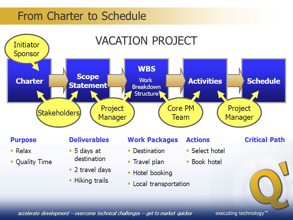 From Charter to Schedule