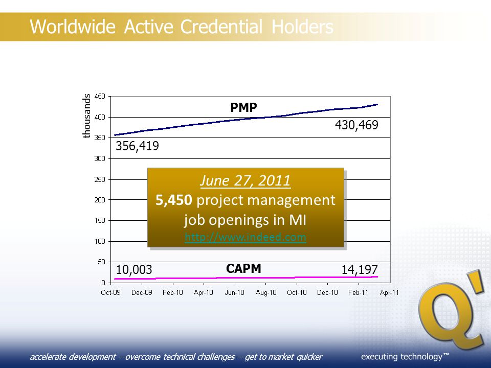 Worldwide Active Credential Holders