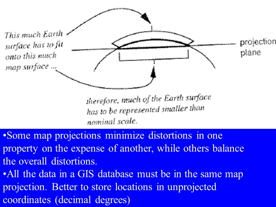 Some map projections minimize distortions in one property on the expense of another, while others balance the overall distortions.