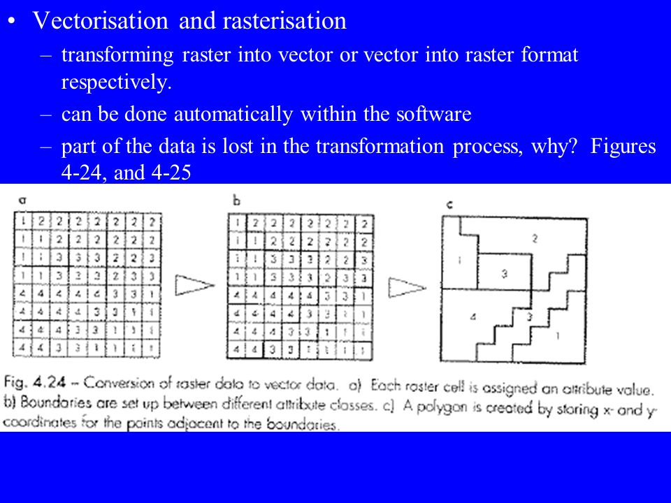 Vectorisation and rasterisation