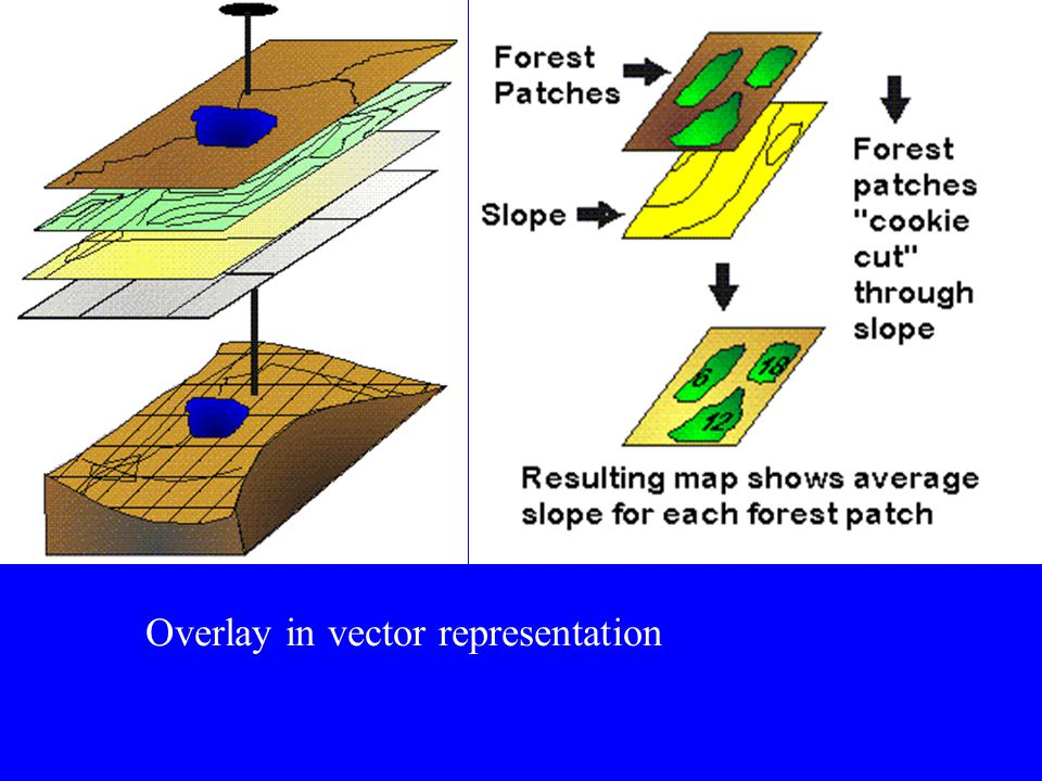 Overlay in vector representation