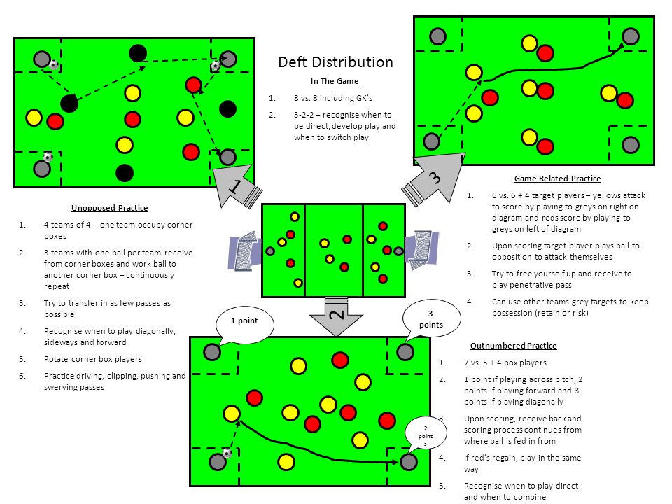 1 2 3 Deft Distribution In The Game 8 vs. 8 including GK's