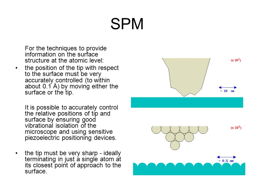 SPM For the techniques to provide information on the surface structure at the atomic level: