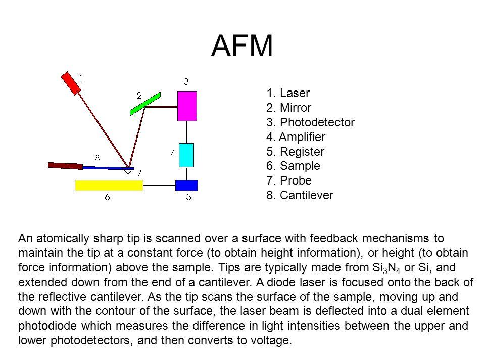 AFM 1. Laser 2. Mirror 3. Photodetector 4. Amplifier 5. Register