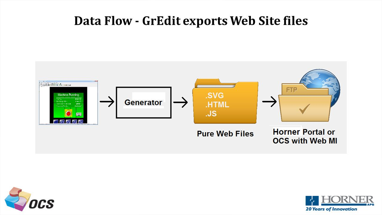 Data Flow - GrEdit exports Web Site files