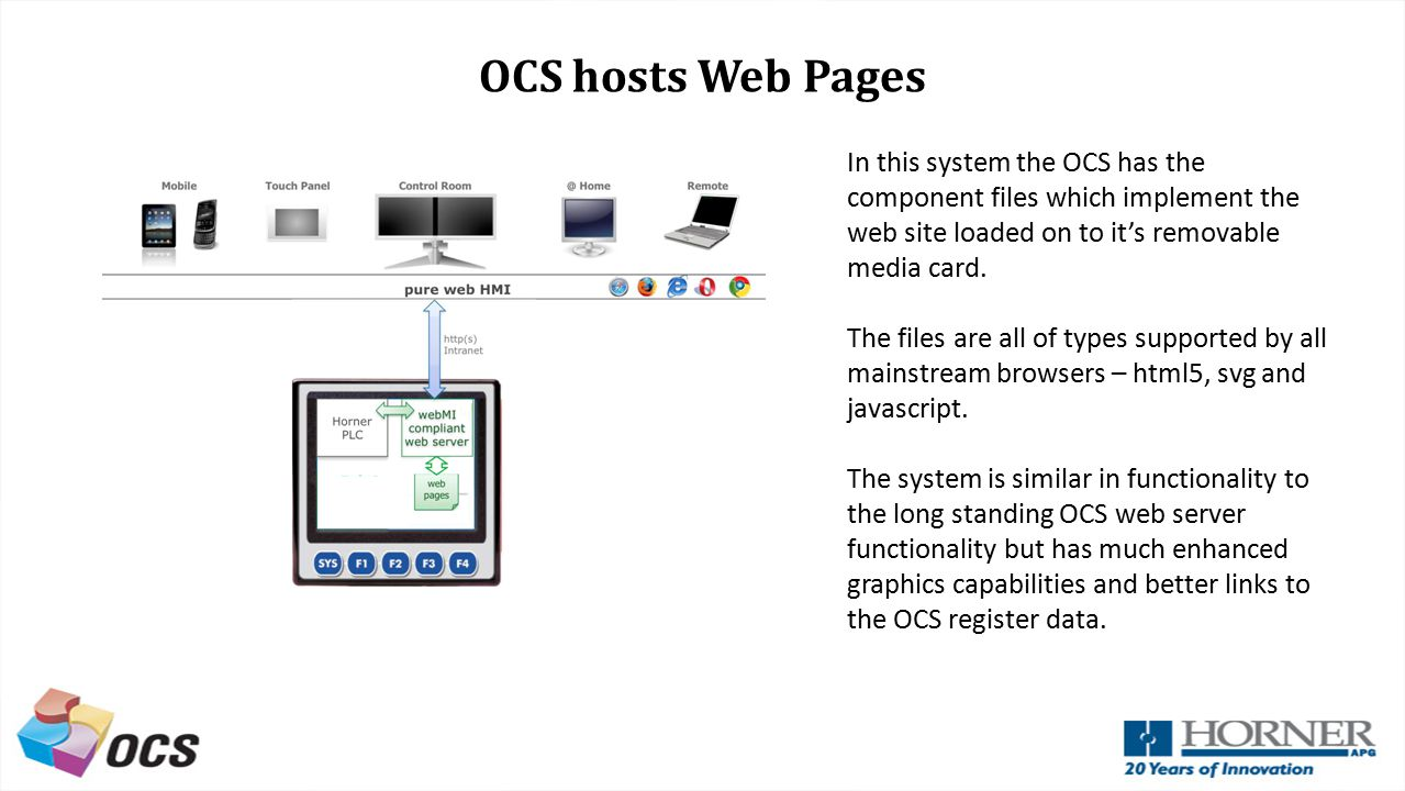 OCS hosts Web Pages In this system the OCS has the component files which implement the web site loaded on to it's removable media card.
