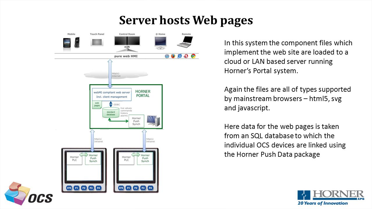 Server hosts Web pages
